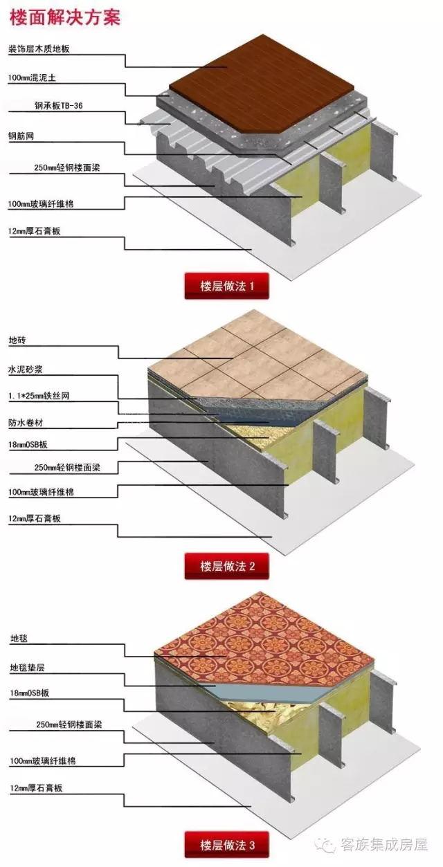 冷弯薄壁轻钢别墅,轻钢结构房屋的构成